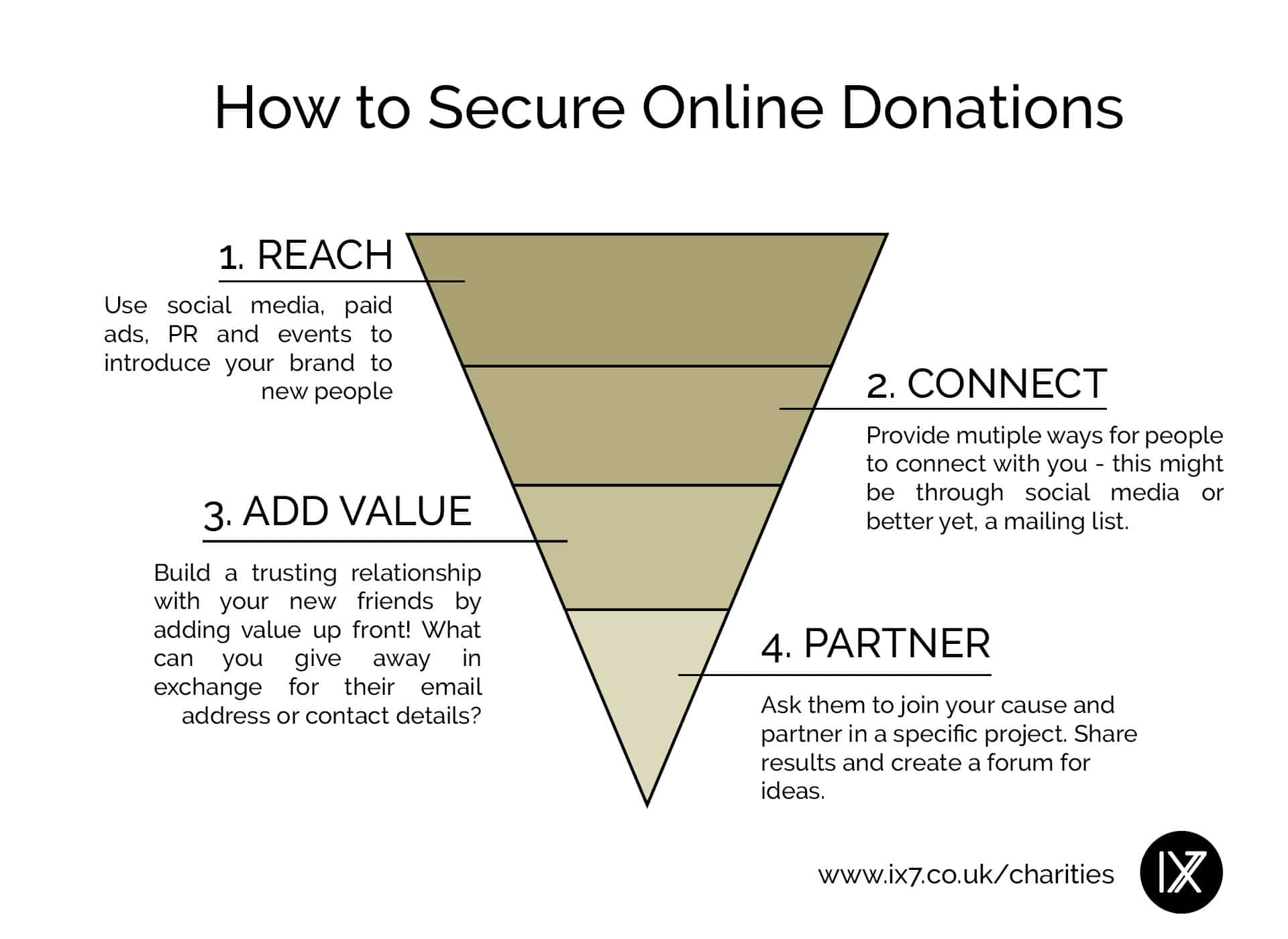 How to get online donations