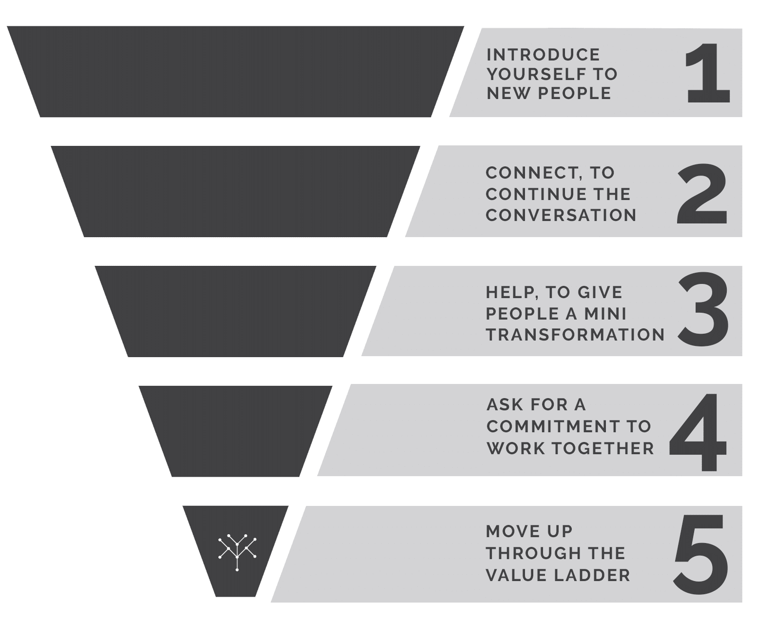 IX7 Funnel Marketing